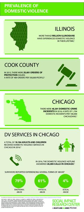 inforgraphic: prevalence (DV Landscape Report)