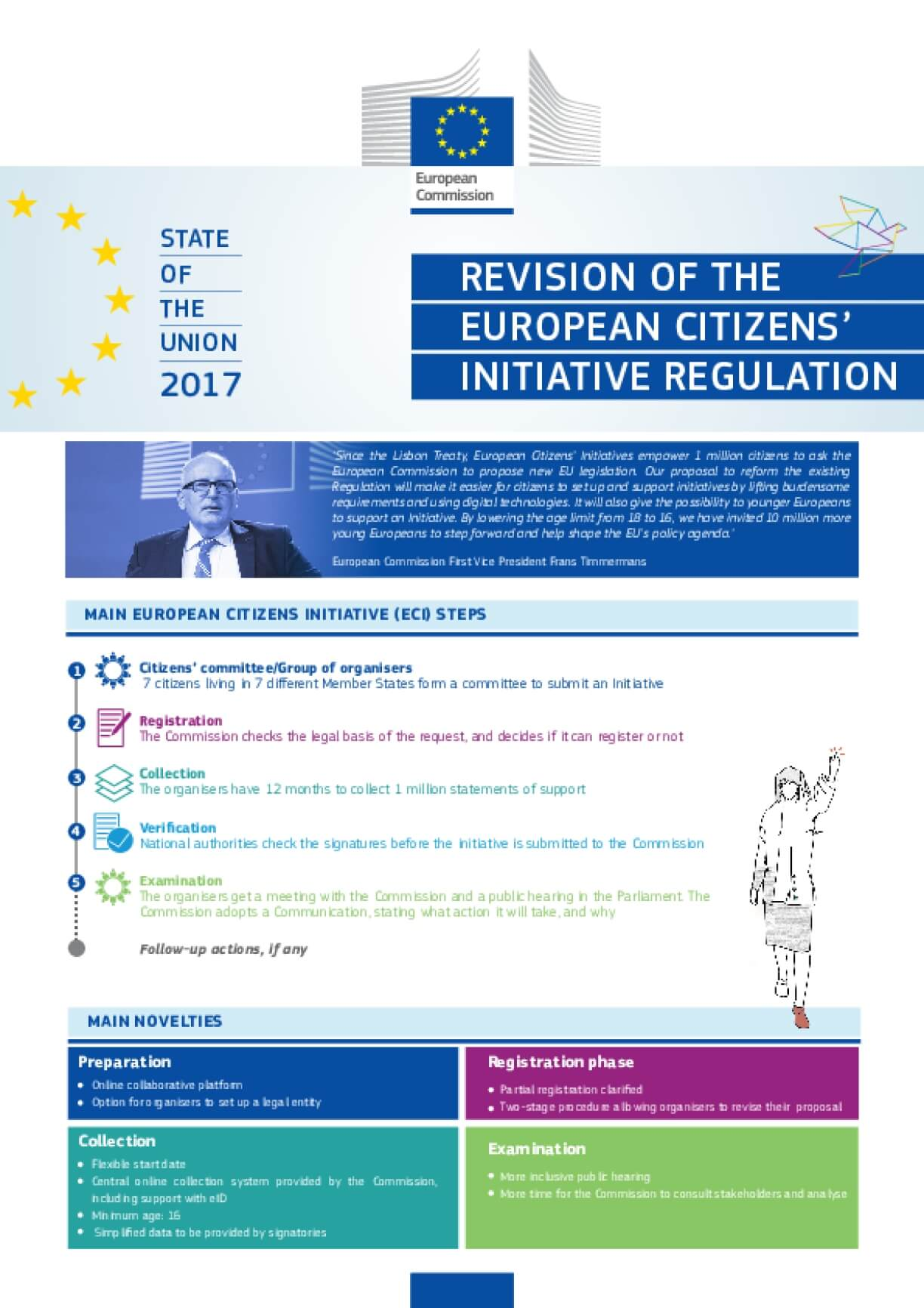 Revision of the European Citizens' Regulation