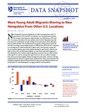 More Young Adult Migrants Moving to New Hampshire from Other U.S. Locations
