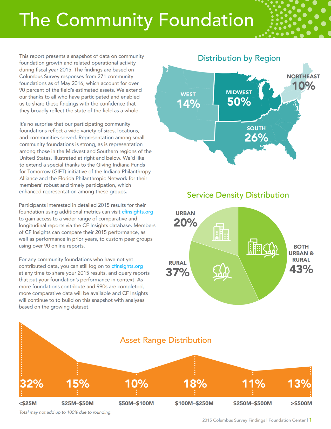 2015 Columbus Survey Findings