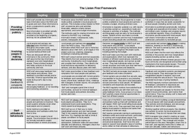 Listen First Framework