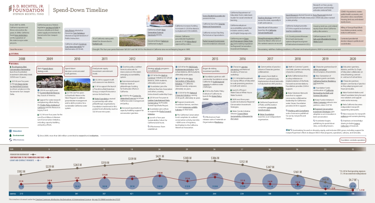 S. D. Bechtel, Jr. Foundation Spend-Down Timeline